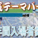 人気テーマパーク年間入場者推移【2001年〜2019年】